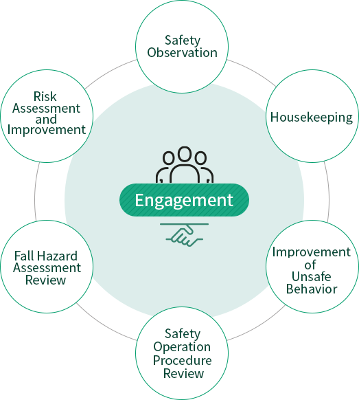 Engagement : Safety Observation, Housekeeping, Improvement of Unsafe Behavior, Safety Operation Procedure Review, Fall Hazard Assessment Review, Risk Assessment and Improvement